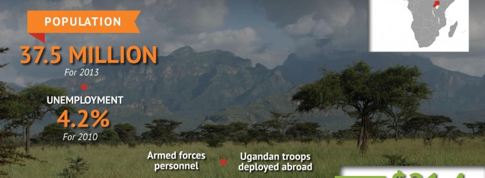 Uganda – Gli obiettivi economici guidano la politica di sicurezza e difesa