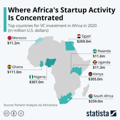 Dove si concentra l'attività delle startup in Africa